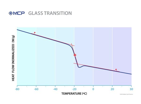 200410-Glass-Transition (002)