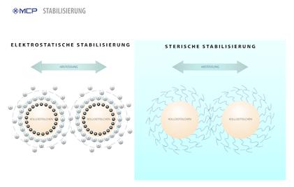 200727-Stabilization-DE